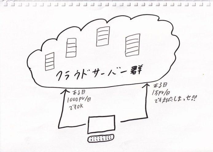 クラウドサーバーの図解1