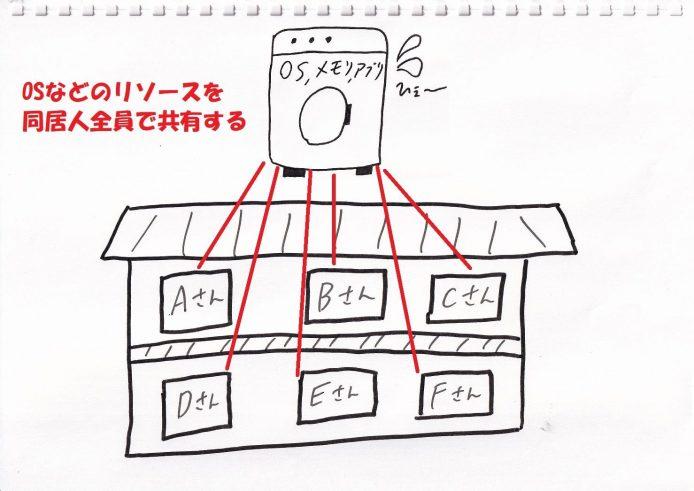 共有サーバーの図解1