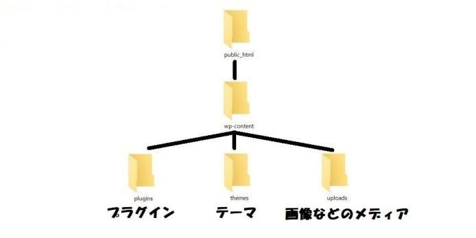Wordpressバックアップ方法_プラグインなし_003